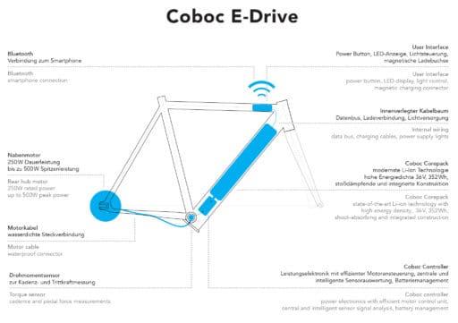 Coboc E-Drive